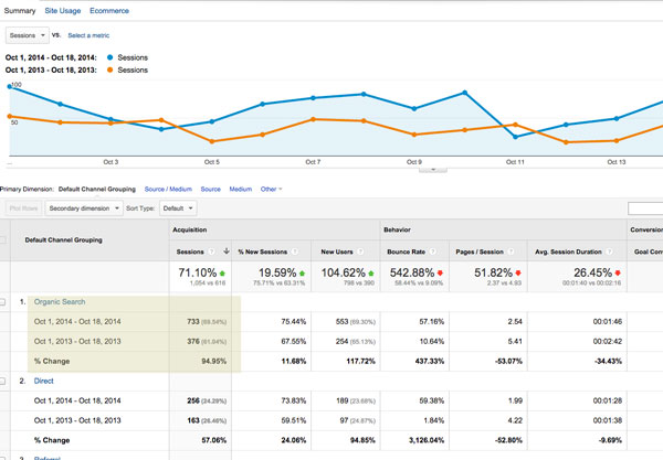 NJ SEO Services Proof Of Organic Increase