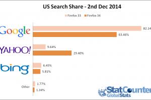 Yahoo Statistics Firefox 34