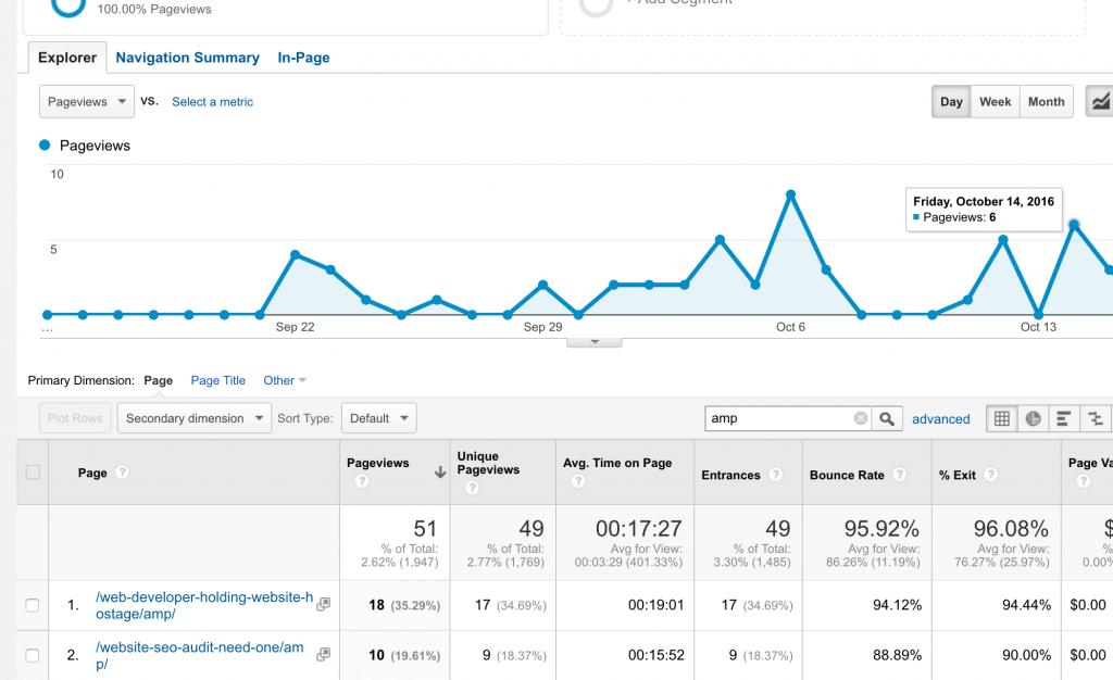 Website AMP results