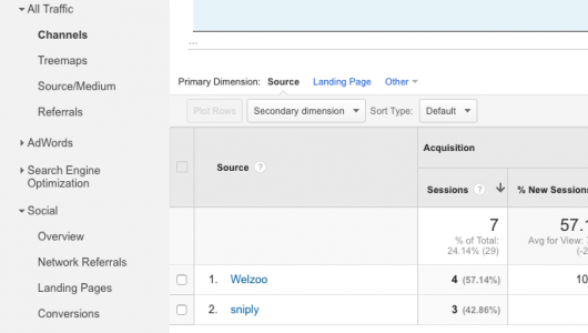 Sniply Referral Traffic in Analytics