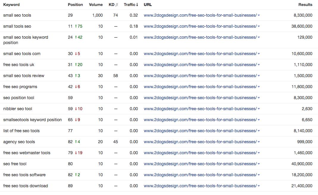 Not Ranking For Keyword Yoast Optimized