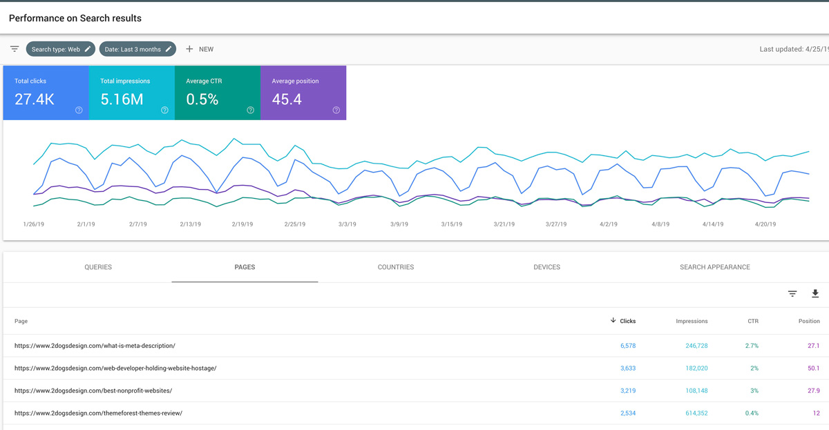 Search Console Page Analysis