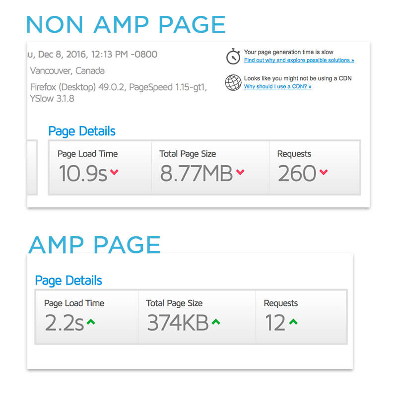 AMP Speed Comparison