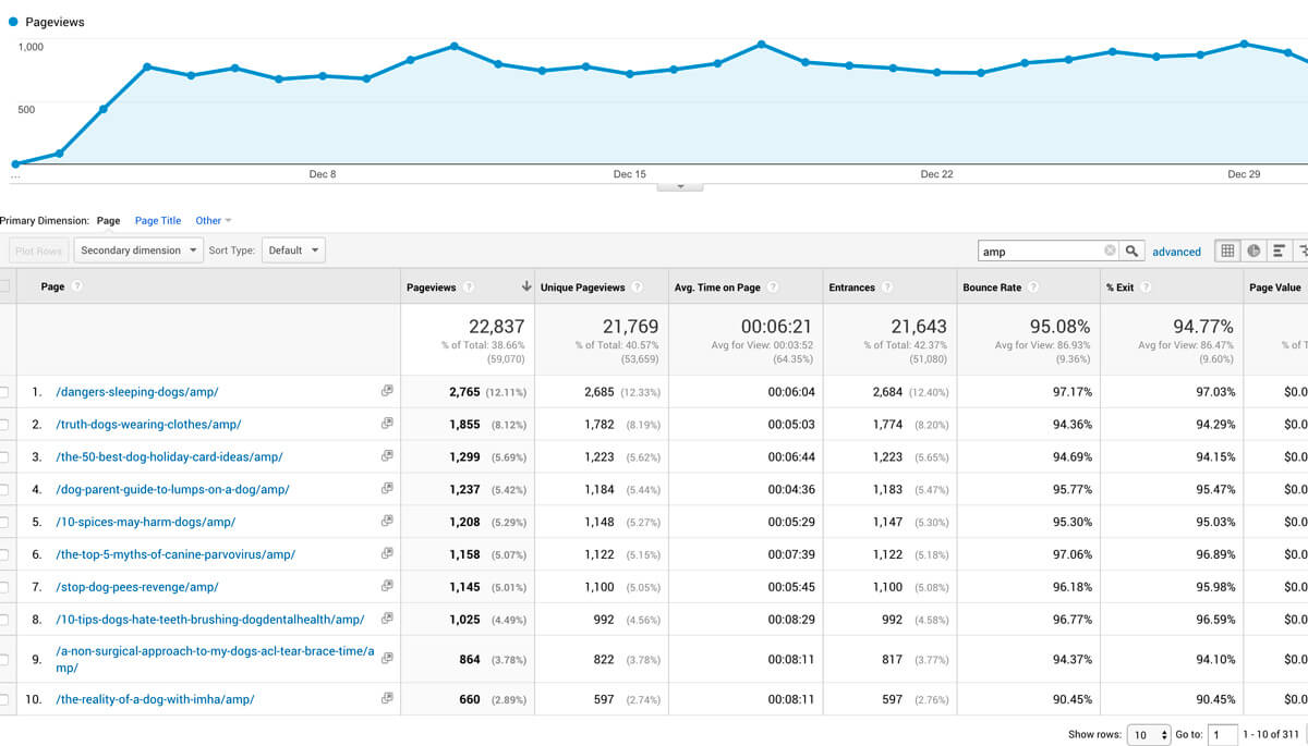 amp page overview in analytics