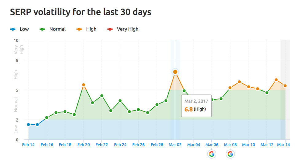 Serp Volatility Trends Fred Algorithm