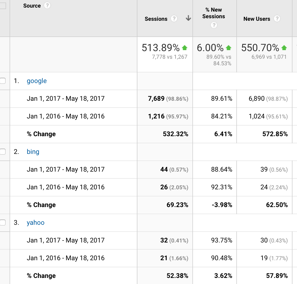 Sample of Organic Traffic Growth From Blog Writing