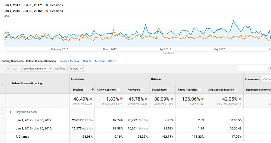 Organic SEO Services result in traffic increase for ecommerce site