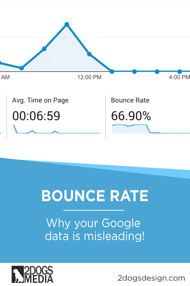 What is bounce rate it.