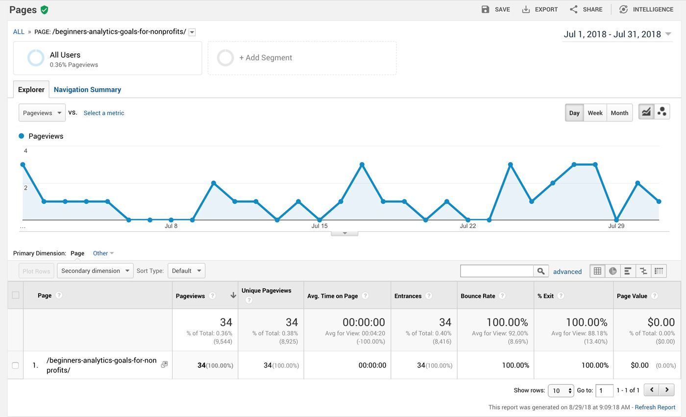 Google Analytics Page Overview