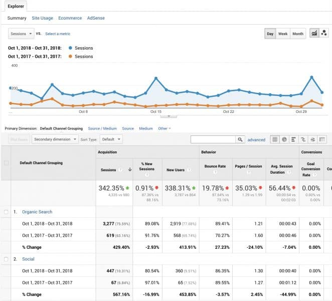 Organic and social search improvements.