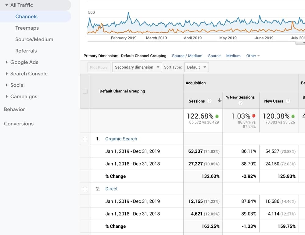 Organic SEO Growth Proof