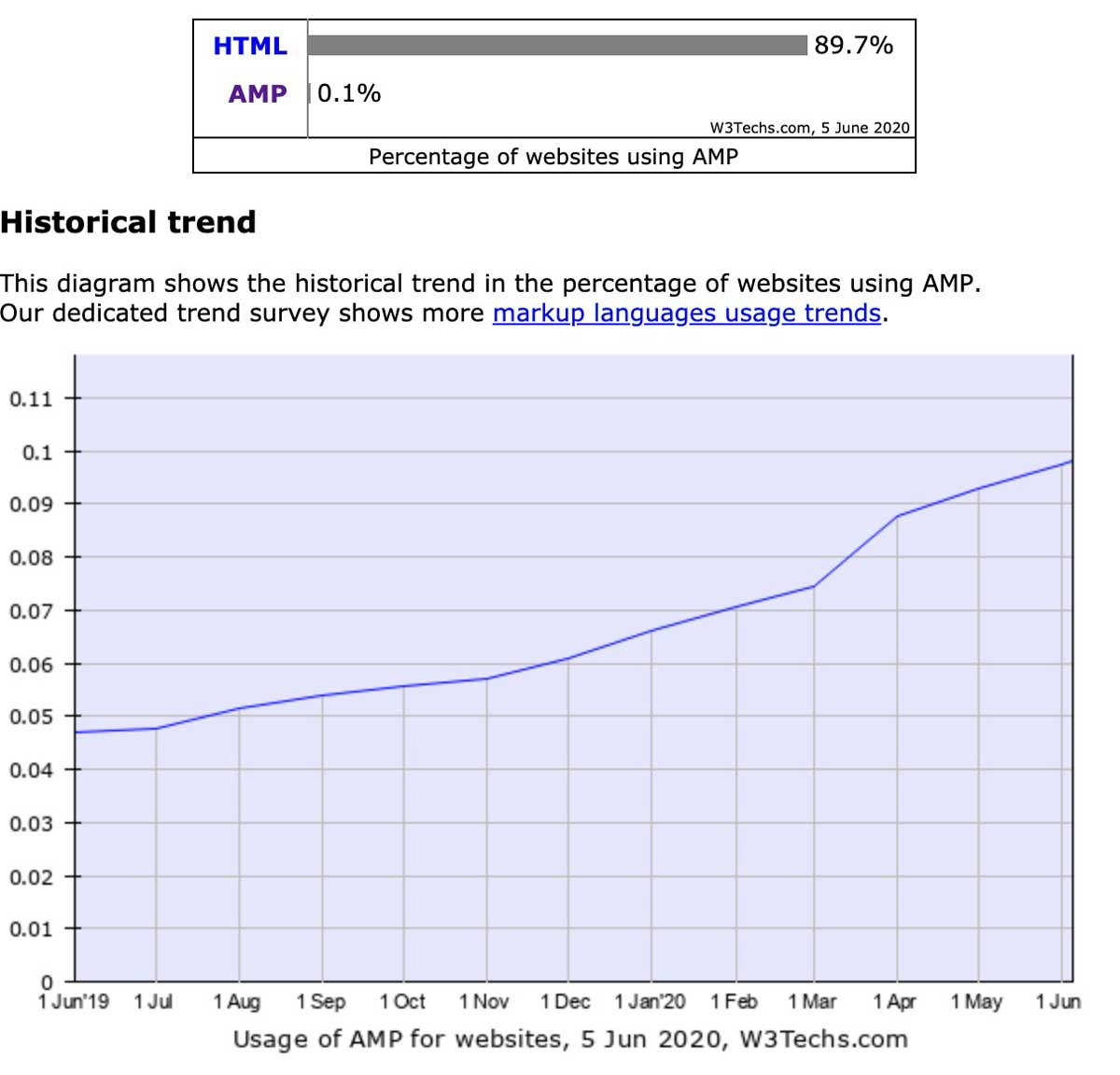 amp statistics